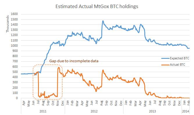 actual-btc-holdings
