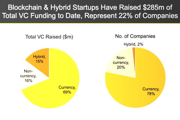 blockckhain-and-hybrid-startups-630x421-1