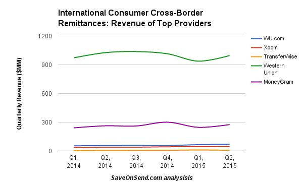 international-consumer-cross-border-remittances-revenue-q2-2015-1