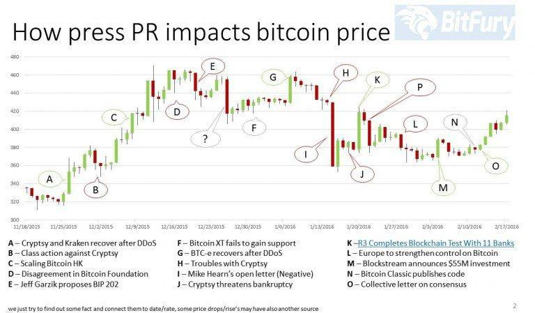 pr-impact-and-bitcoin-price-768x4491